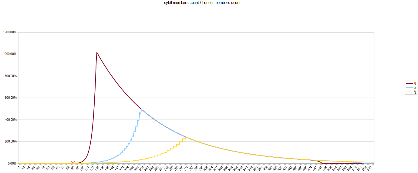 graph of the WoT's size according to sigPeriod and stepAttackers